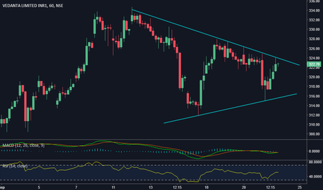 VEDL: Symmetric Triangle on VEDL