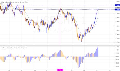 USDCHF: الدولار فرنك يبالغ في الصعود، وتصحيح قريب متوقع