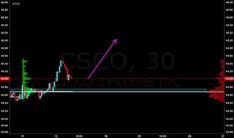 CSCO: CSCO LONG
