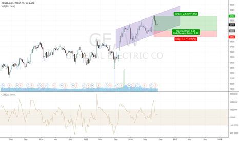 GE: GE - Simple Upward channel