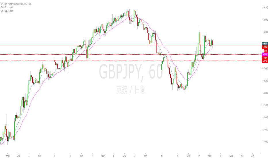 GBPJPY: 交易系統優化診斷室(1)--如何在可控的風險下的增加交易頻率?