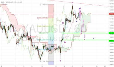 XAUUSD: GOLD; starting wave C of minor correction