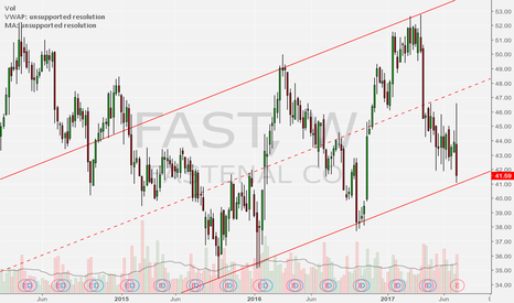 FAST: fast long off TREND support weekly
