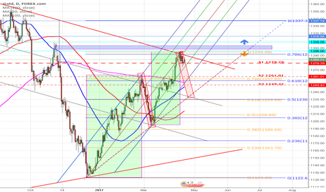 XAUUSD: My decision for Next week