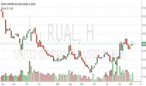 RUAL: Анализ компании United Company Rusal
