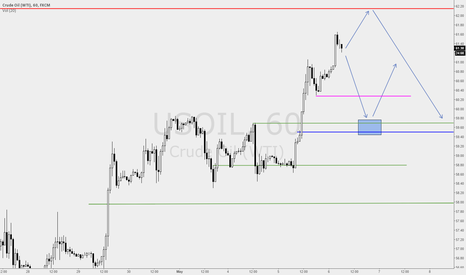 USOIL: CL - Updated levels to do business