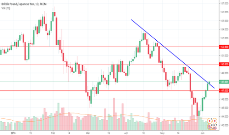 GBPJPY: The recovery in risk appetite