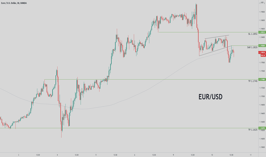 Trading Signal For EURUSD