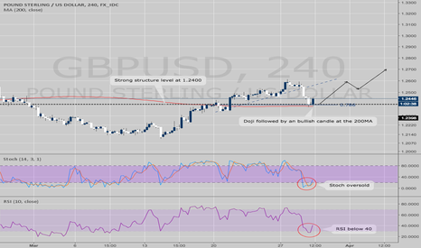 GBPUSD: GBPUSD - Stoch-Rsi continuation trade.