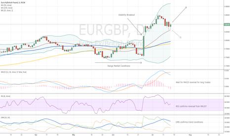 EURGBP: Trading Idea - EURGBP