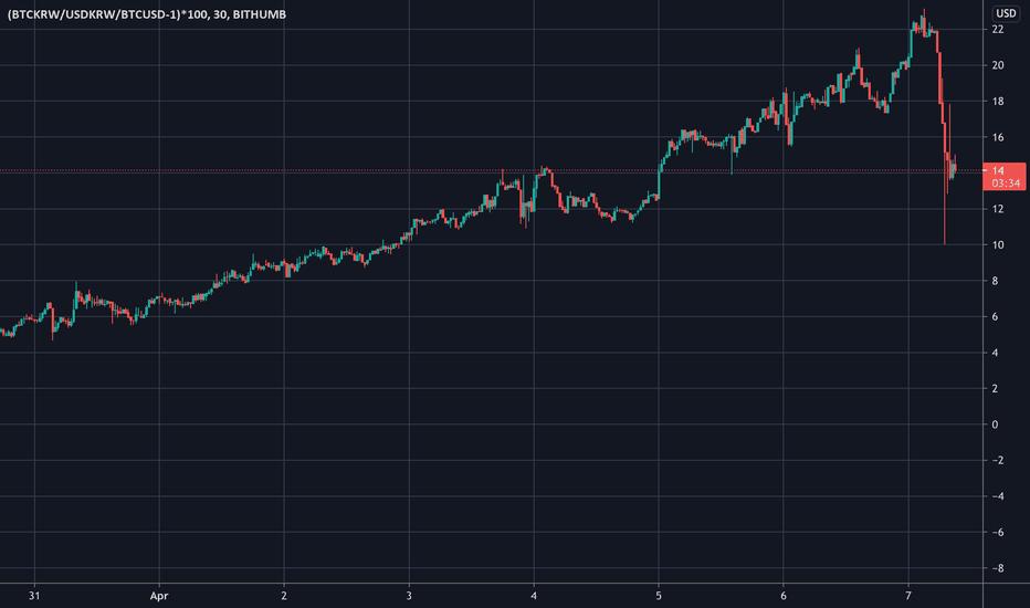 btc krw tradingview