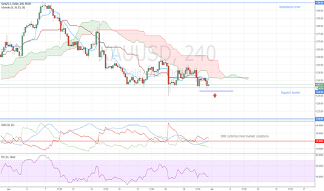 XAUUSD: Gold Short Opportunity