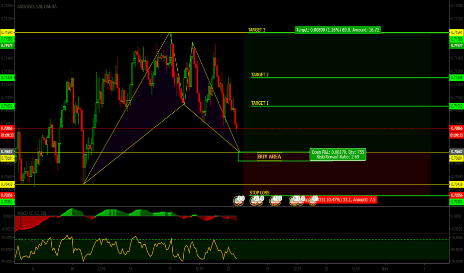 AUDUSD: AUD | USD || Patter BAT || buy limit | signal | GO GO