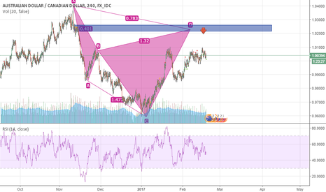 AUDCAD: potential cypher bearish pattern AUDCAD