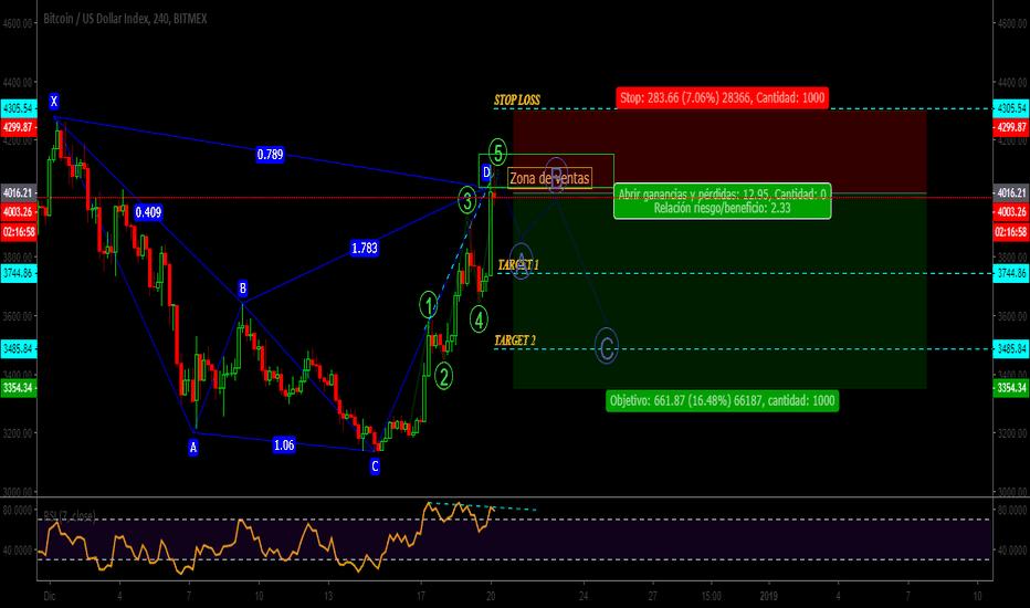 XBT: BTC|USD|Patron Cypher|Zona de ventas en 4K|correcion
