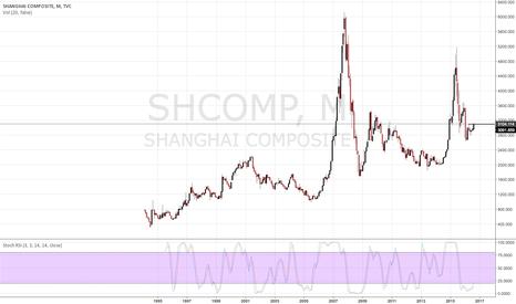 SHCOMP: Bullish China A-Shares
