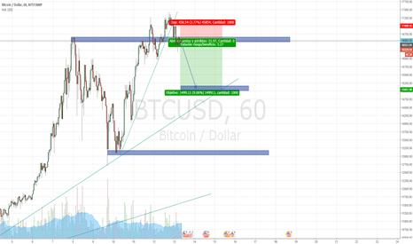 BTCUSD: Posible caída del bitcoin desde la resistencia de 16500 hasta 15