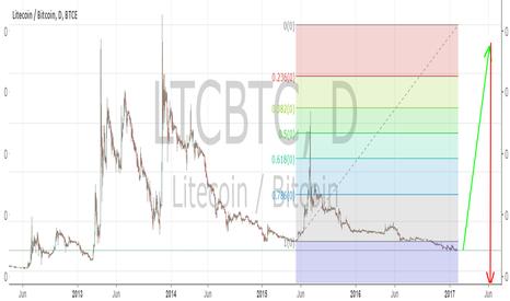 LTCBTC: Fibonacci