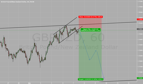 GBPNZD: GBPNZD looking short