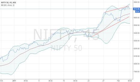 NIFTY: nity short intradeay 8650, 8620