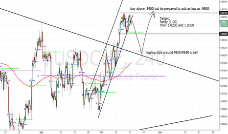 USDCHF: Buying dips- looking for 300-500 pips
