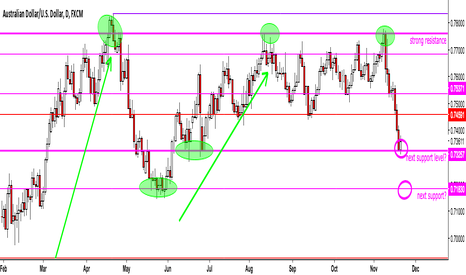 AUDUSD: AUD/USD Long Setup off of support