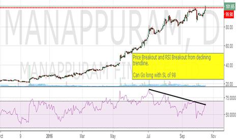 MANAPPURAM: Manappuram : Price n Indicator breakout