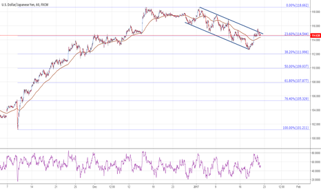 USDJPY: USDJPY below the resistance ceiling