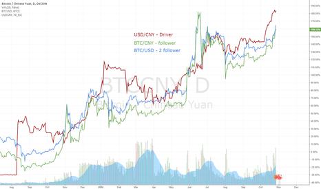 BTCCNY: BTC Yuan correlation