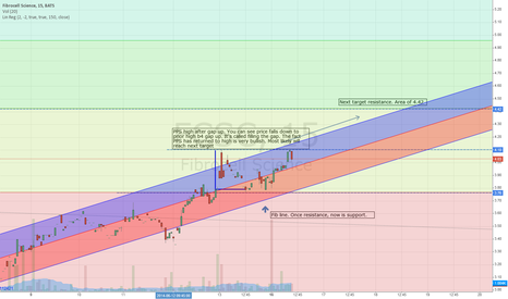 FCSC: FCSC Uptredn chart. Target of 4.42