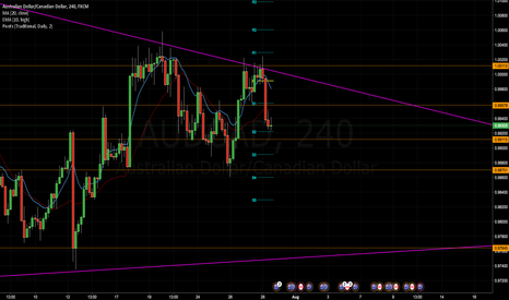 AUDCAD: AUD/CAD Analysis for Week 25
