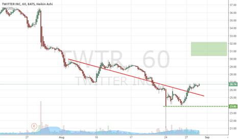 TWTR: TWTR CALL