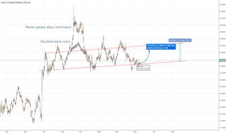 EURGBP: Upwards Range EURGBP
