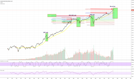 DJI: Dow Jones - History repeats itself....