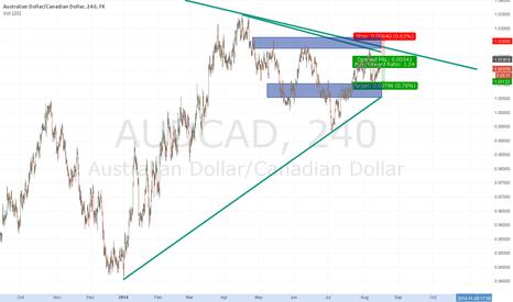 AUDCAD: Short CAD