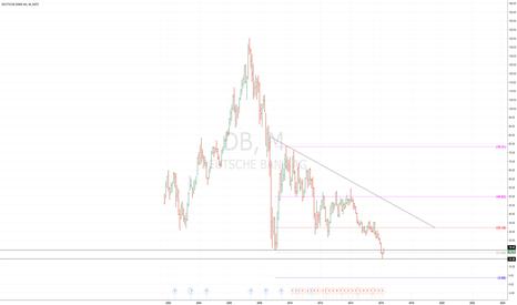 DB: $DB still short set-up, bubble talk and derivative exposure