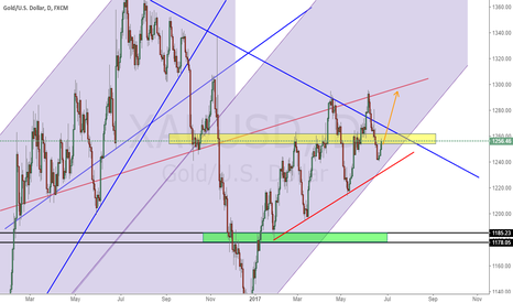 XAUUSD: Long from red line or bottom of  blue channel