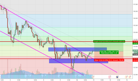 EURJPY: BETWEEN 2 MAJOR SUPPORT AND RESISTANCE.