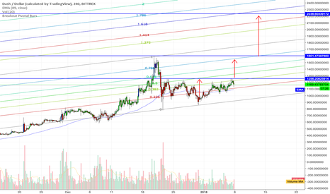 DASHUSD: DASH USD Medium Long Term Dashing to 2,200