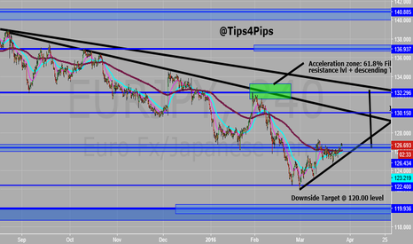 EURJPY: EURJPY SET UP UPDATE!