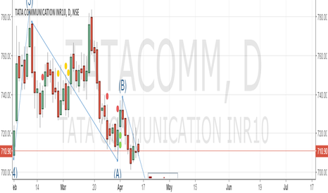 TATACOMM: Eliott wave Tata communications go short - Target - 690 SL -746