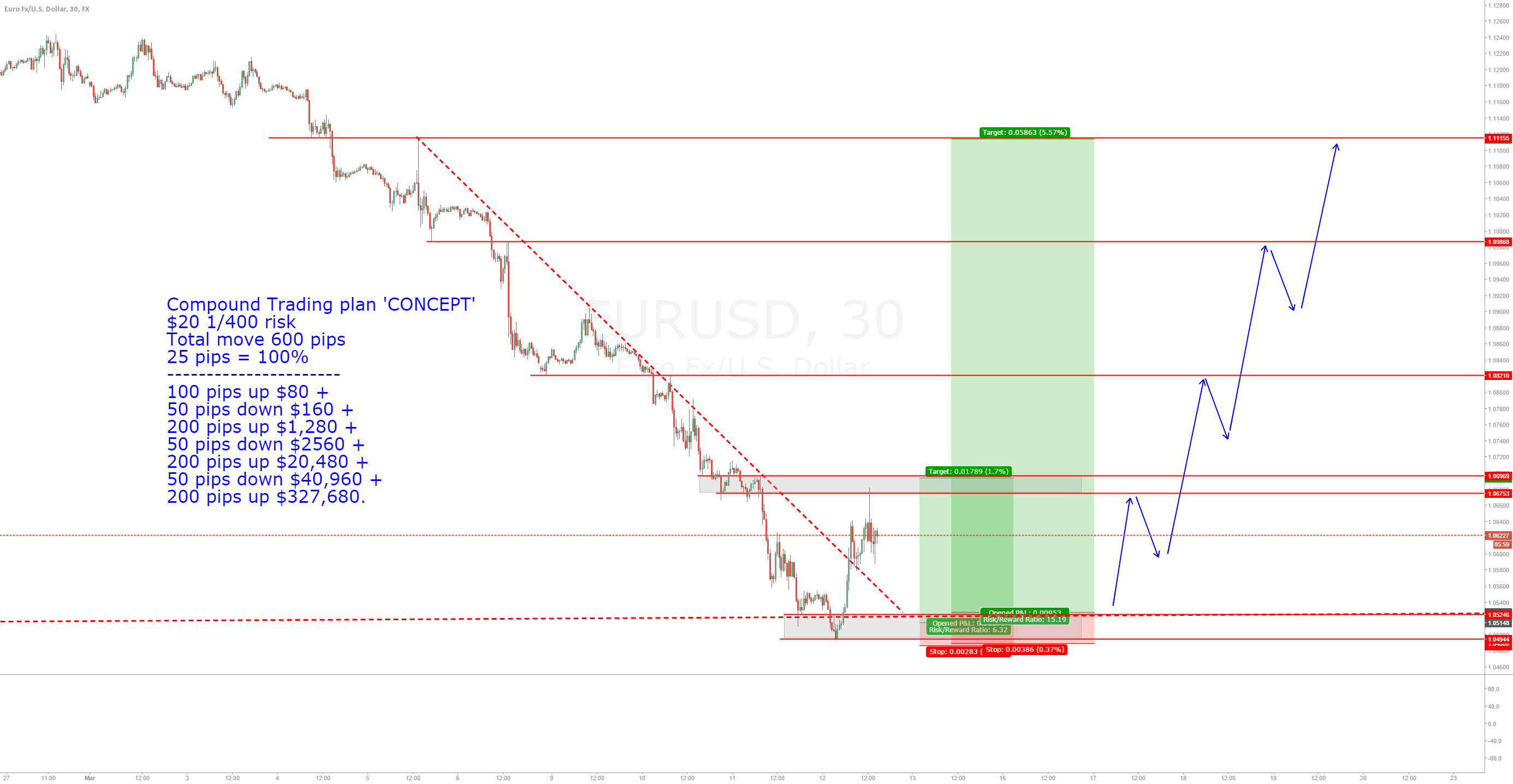 $20 - $327,680 /  7 Trades /  1 MONTH / Trading plan.