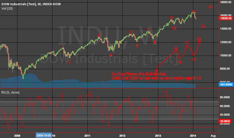 INDU: Dow Jones - One more high ?