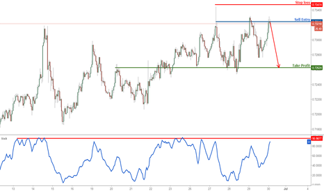 NZDUSD: NZDUSD profit target almost reached, prepare to sell again for a