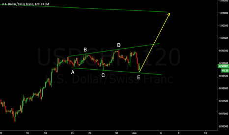 USDCHF: Perfect expanding triangle