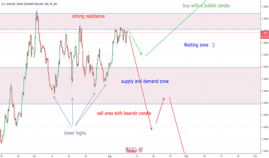 USDNZD: A clear consolidation are