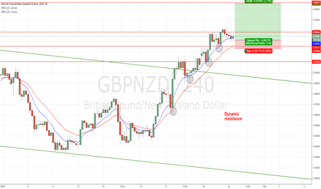 GBPNZD: #GBPNZD: Dynamic support on H4