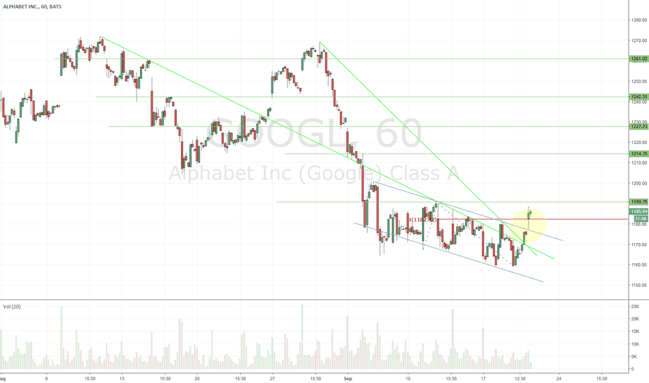 GOOGL: $GOOGL - trying to get back up to 50 DMA?