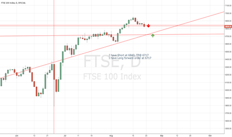 FTSE: FTSE 100 Index - weekly outlook 8-22-16
