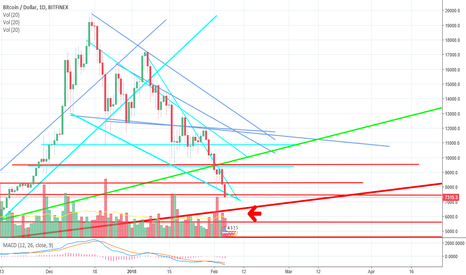 BTCUSD: BTCUSD to the bottom of the ocean